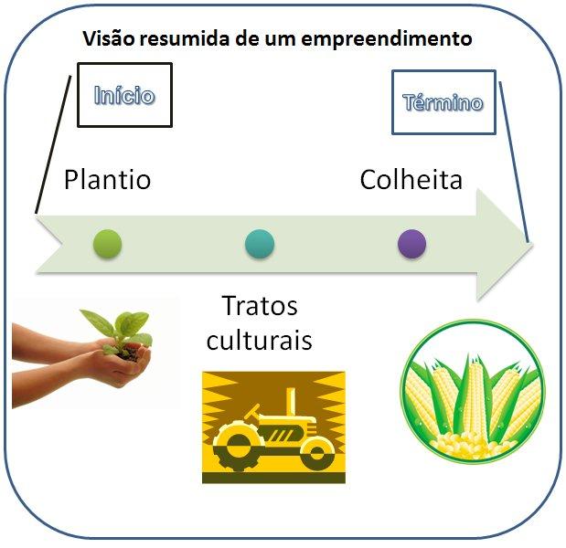 Ciclo de vida de um empreendimento. Cada lavoura ou safra é considerado um empreendimento para efeito dos cálculos de custos de produção